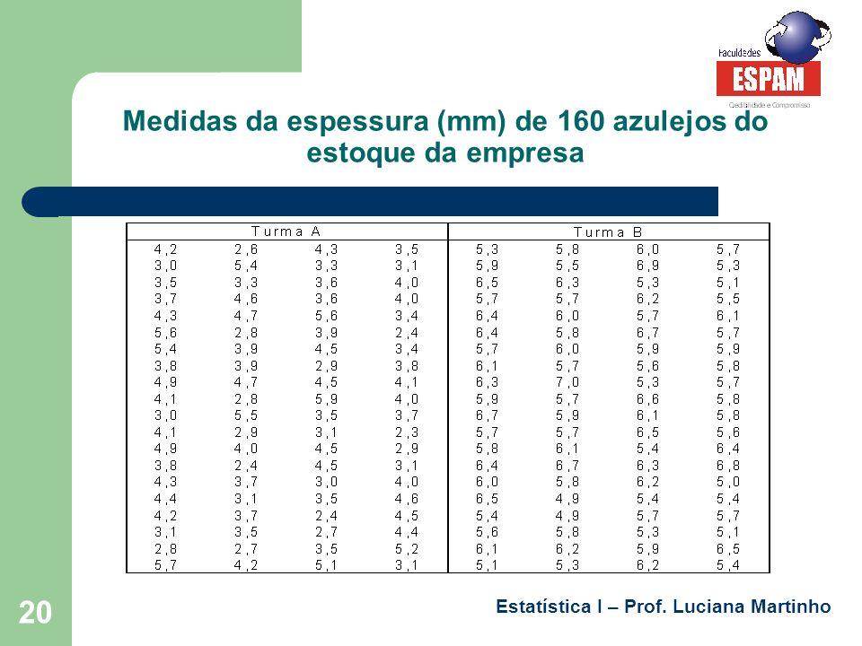 Estatística I – Prof. Luciana Martinho 20 Medidas da espessura (mm) de 160 azulejos do estoque da empresa