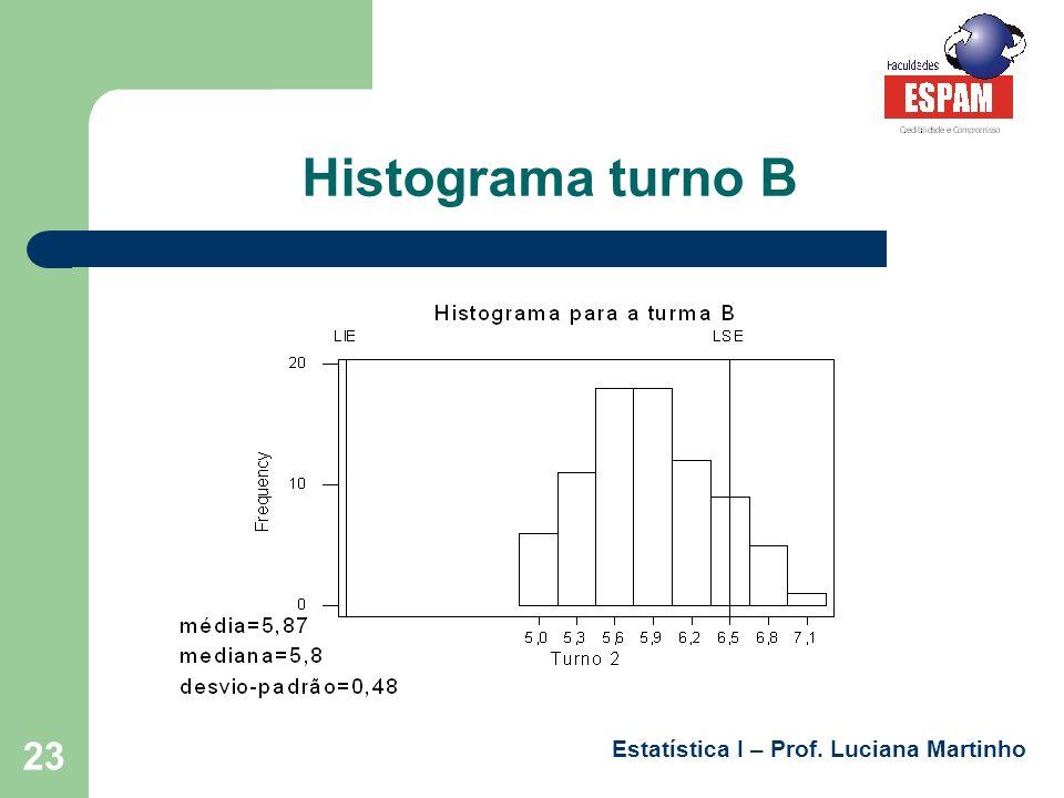 Estatística I – Prof. Luciana Martinho 23 Histograma turno B