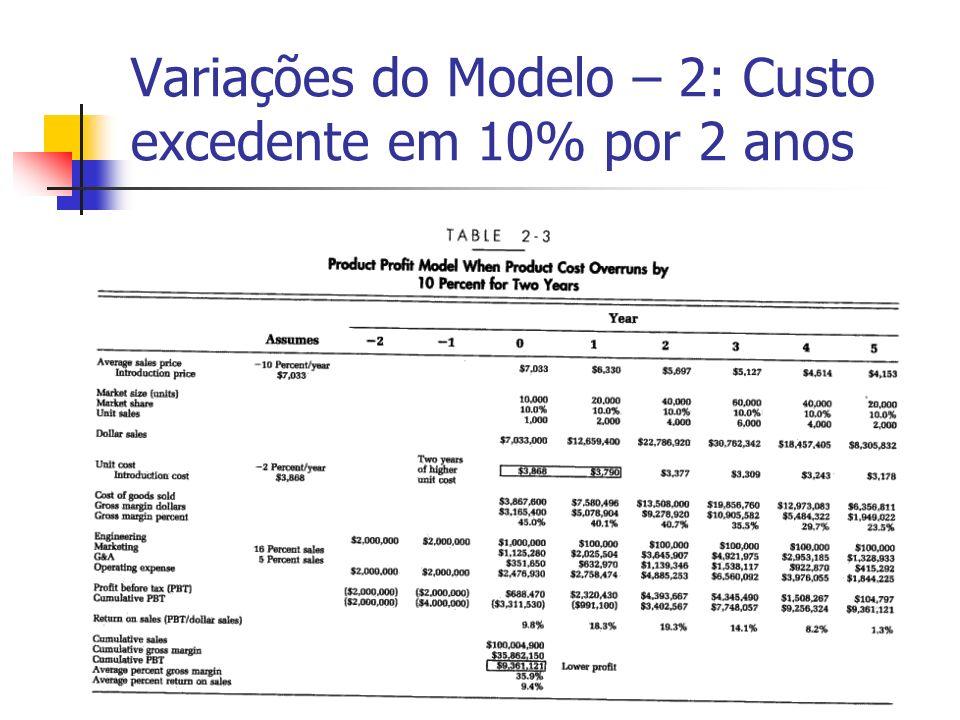Variações do Modelo – 2: Custo excedente em 10% por 2 anos