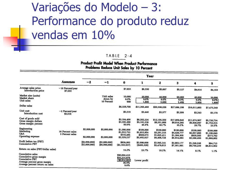 Variações do Modelo – 3: Performance do produto reduz vendas em 10%