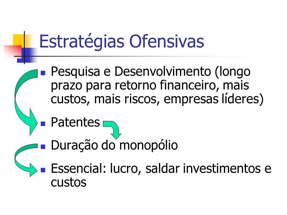 Estratégias Ofensivas Pesquisa e Desenvolvimento (longo prazo para retorno financeiro, mais custos, mais riscos, empresas líderes) Patentes Duração do
