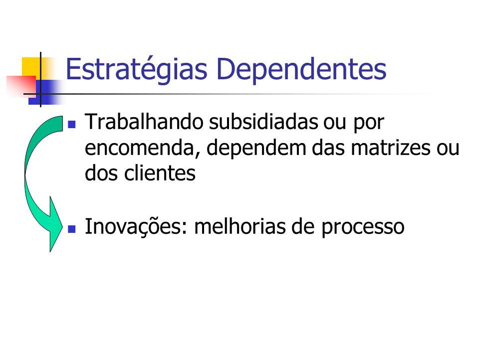 Estratégias Dependentes Trabalhando subsidiadas ou por encomenda, dependem das matrizes ou dos clientes Inovações: melhorias de processo