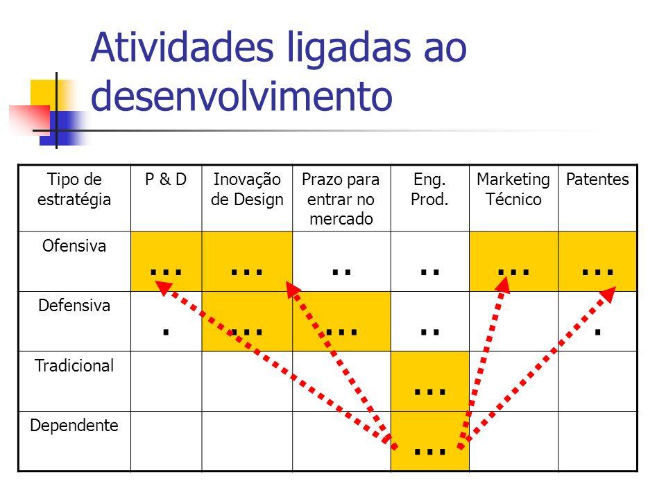 Atividades ligadas ao desenvolvimento Tipo de estratégia P & DInovação de Design Prazo para entrar no mercado Eng. Prod. Marketing Técnico Patentes Of