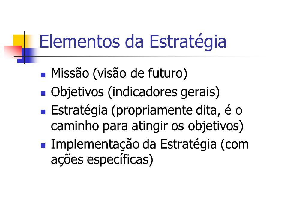 Elementos da Estratégia Missão (visão de futuro) Objetivos (indicadores gerais) Estratégia (propriamente dita, é o caminho para atingir os objetivos)