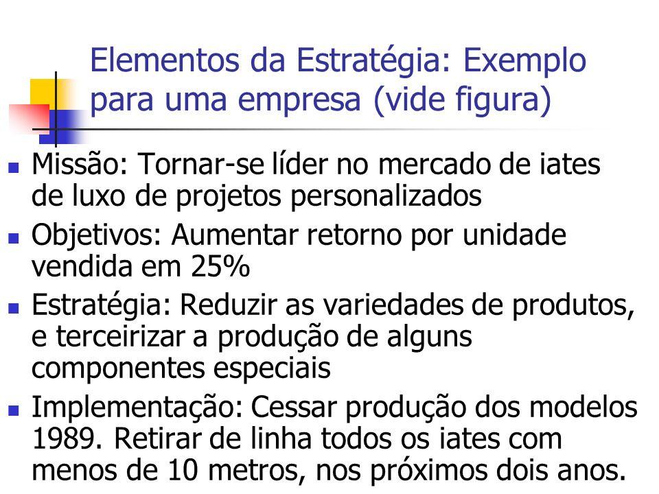 Elementos da Estratégia: Exemplo para uma empresa (vide figura) Missão: Tornar-se líder no mercado de iates de luxo de projetos personalizados Objetiv