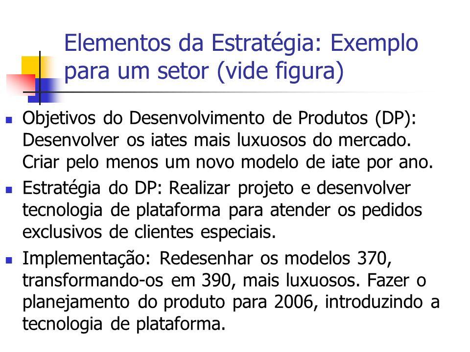 Elementos da Estratégia: Exemplo para um setor (vide figura) Objetivos do Desenvolvimento de Produtos (DP): Desenvolver os iates mais luxuosos do merc