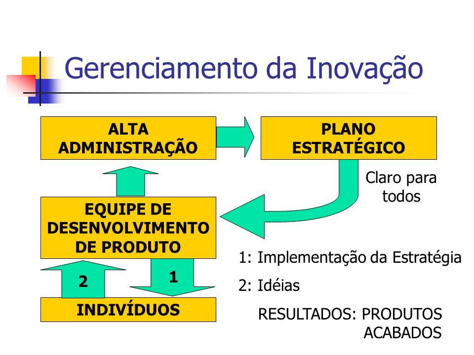 Gerenciamento da Inovação ALTA ADMINISTRAÇÃO PLANO ESTRATÉGICO EQUIPE DE DESENVOLVIMENTO DE PRODUTO INDIVÍDUOS 1 2 1: Implementação da Estratégia 2: I