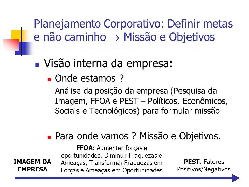 Planejamento Corporativo: Definir metas e não caminho Missão e Objetivos Visão interna da empresa: Onde estamos ? Análise da posição da empresa (Pesqu