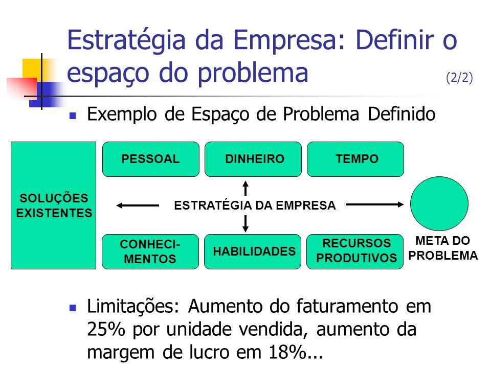 Estratégia da Empresa: Definir o espaço do problema (2/2) Exemplo de Espaço de Problema Definido Limitações: Aumento do faturamento em 25% por unidade