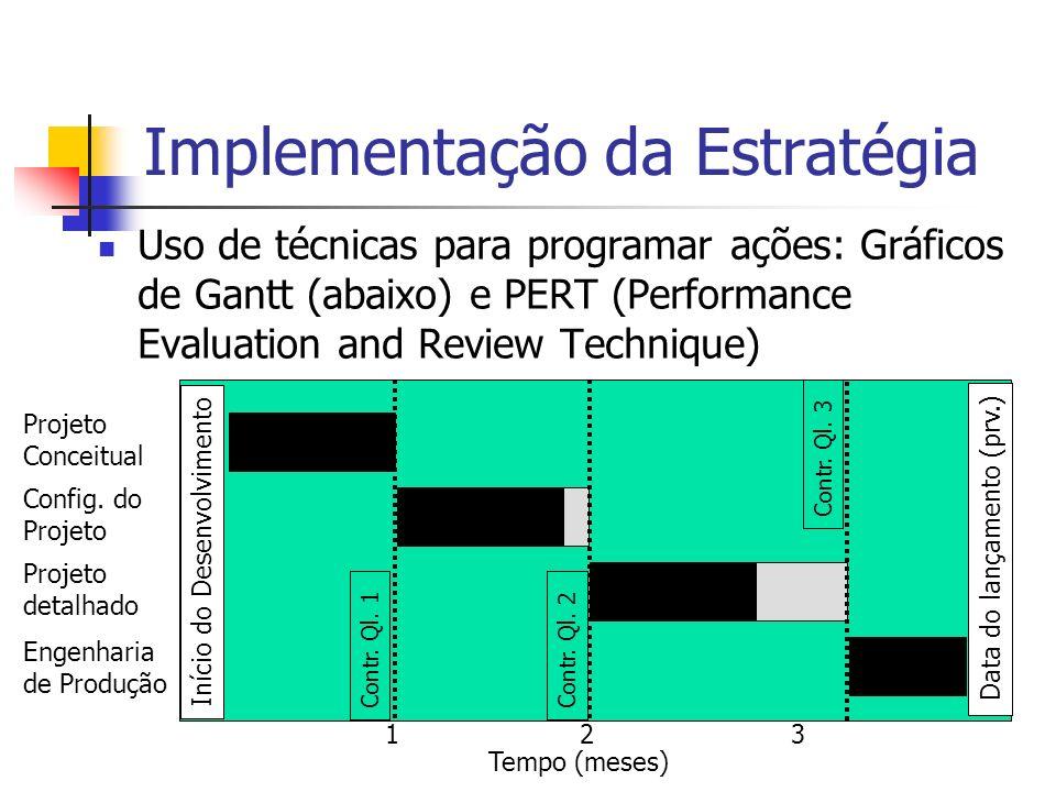Implementação da Estratégia Uso de técnicas para programar ações: Gráficos de Gantt (abaixo) e PERT (Performance Evaluation and Review Technique) Iníc
