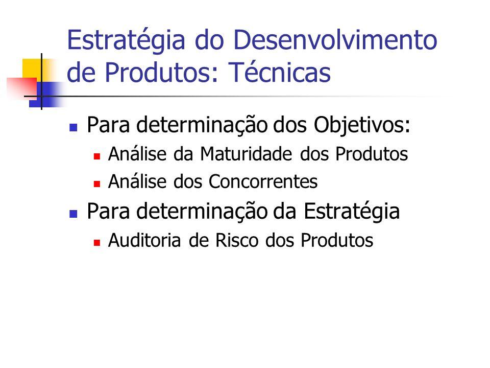 Estratégia do Desenvolvimento de Produtos: Técnicas Para determinação dos Objetivos: Análise da Maturidade dos Produtos Análise dos Concorrentes Para