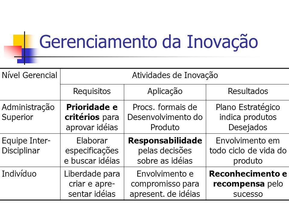 Gerenciamento da Inovação Nível GerencialAtividades de Inovação RequisitosAplicaçãoResultados Administração Superior Prioridade e critérios para aprov
