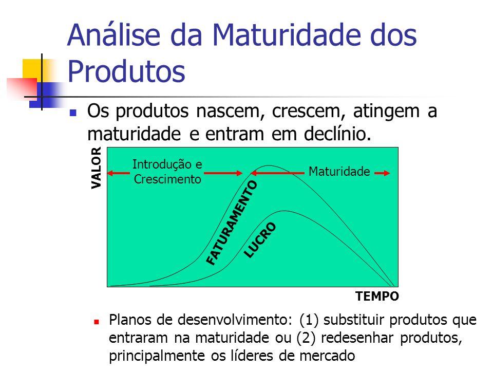 Análise da Maturidade dos Produtos Os produtos nascem, crescem, atingem a maturidade e entram em declínio. Planos de desenvolvimento: (1) substituir p