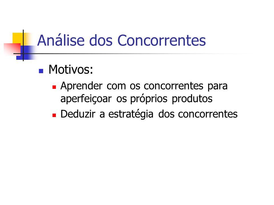 Análise dos Concorrentes Motivos: Aprender com os concorrentes para aperfeiçoar os próprios produtos Deduzir a estratégia dos concorrentes