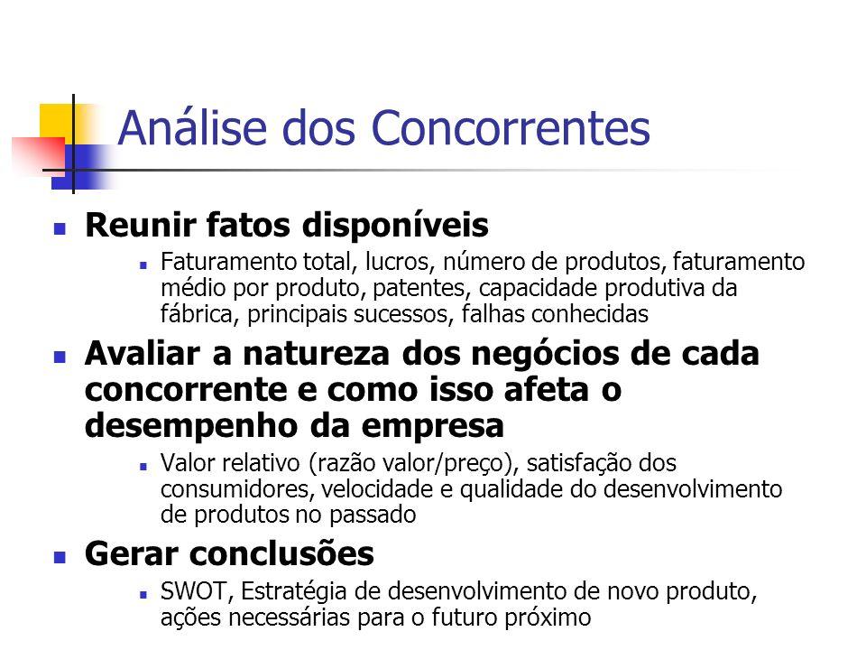 Análise dos Concorrentes Reunir fatos disponíveis Faturamento total, lucros, número de produtos, faturamento médio por produto, patentes, capacidade p