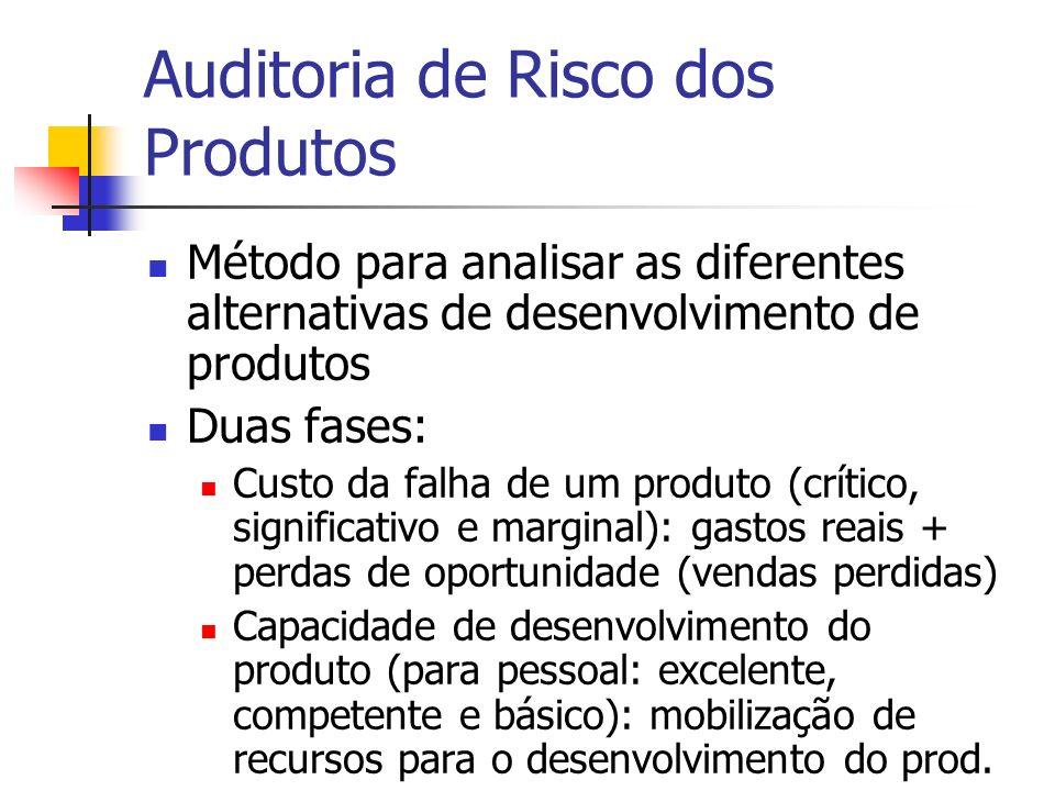 Auditoria de Risco dos Produtos Método para analisar as diferentes alternativas de desenvolvimento de produtos Duas fases: Custo da falha de um produt