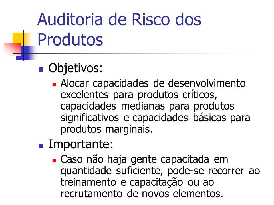 Auditoria de Risco dos Produtos Objetivos: Alocar capacidades de desenvolvimento excelentes para produtos críticos, capacidades medianas para produtos