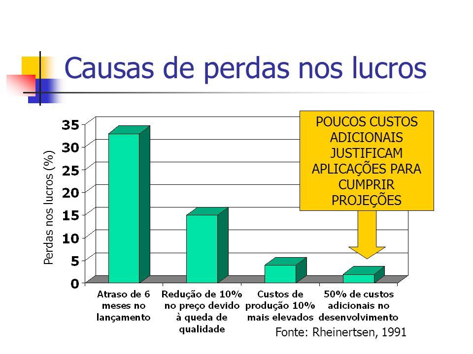 Causas de perdas nos lucros POUCOS CUSTOS ADICIONAIS JUSTIFICAM APLICAÇÕES PARA CUMPRIR PROJEÇÕES Fonte: Rheinertsen, 1991 Perdas nos lucros (%)