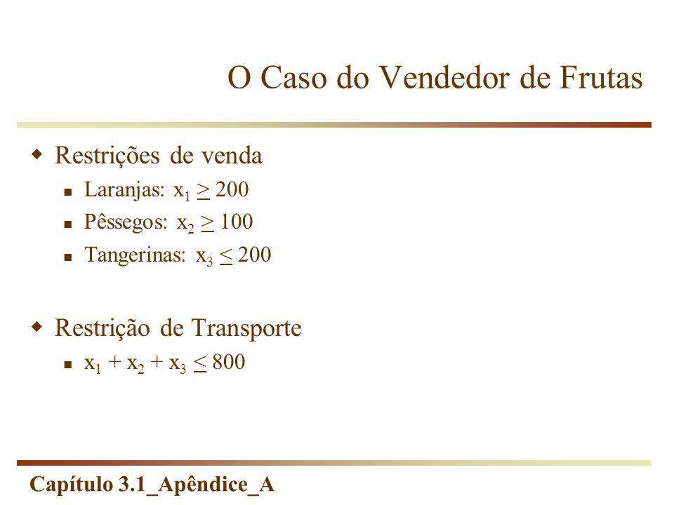 Capítulo 3.1_Apêndice_A Restrições de venda Laranjas: x 1 > 200 Pêssegos: x 2 > 100 Tangerinas: x 3 < 200 Restrição de Transporte x 1 + x 2 + x 3 < 80