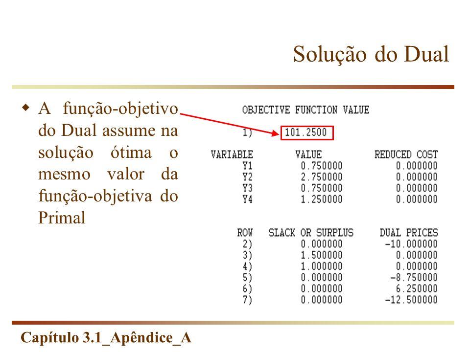 Capítulo 3.1_Apêndice_A Solução do Dual A função-objetivo do Dual assume na solução ótima o mesmo valor da função-objetiva do Primal
