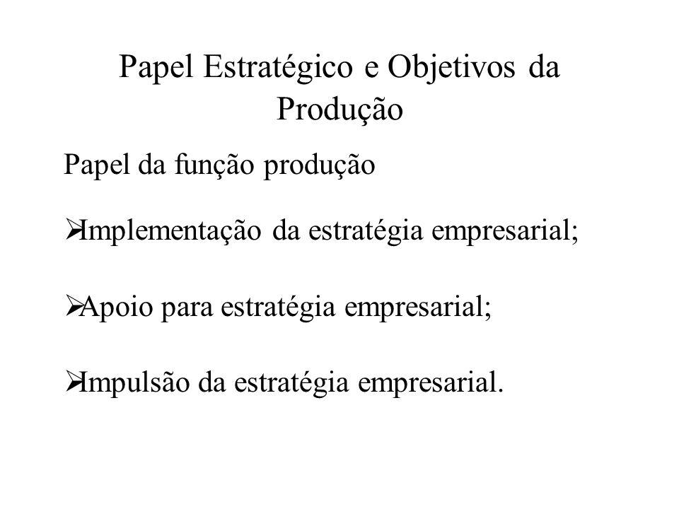 Papel Estratégico e Objetivos da Produção Papel da função produção Implementação da estratégia empresarial; Apoio para estratégia empresarial; Impulsã
