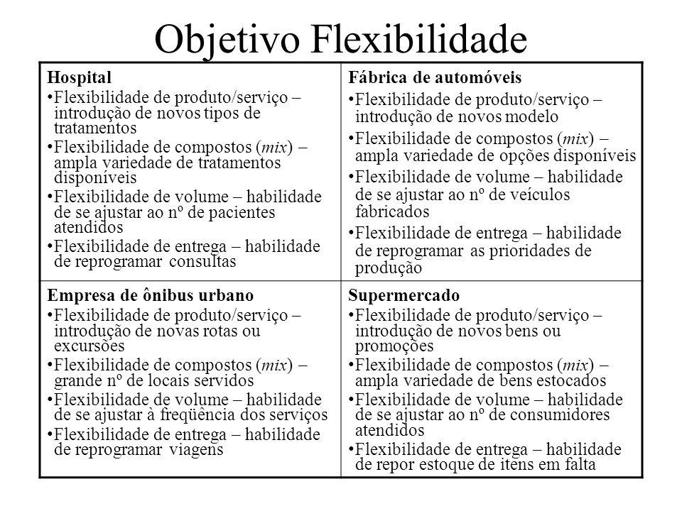 Hospital Flexibilidade de produto/serviço – introdução de novos tipos de tratamentos Flexibilidade de compostos (mix) – ampla variedade de tratamentos