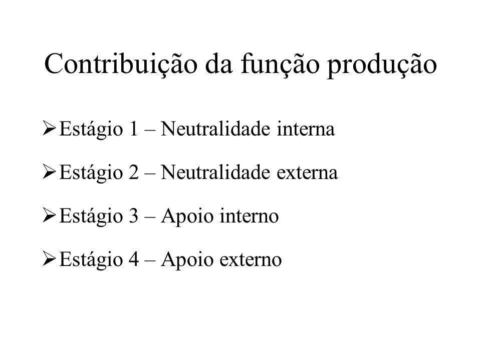 Contribuição da função produção Estágio 1 – Neutralidade interna Estágio 2 – Neutralidade externa Estágio 3 – Apoio interno Estágio 4 – Apoio externo