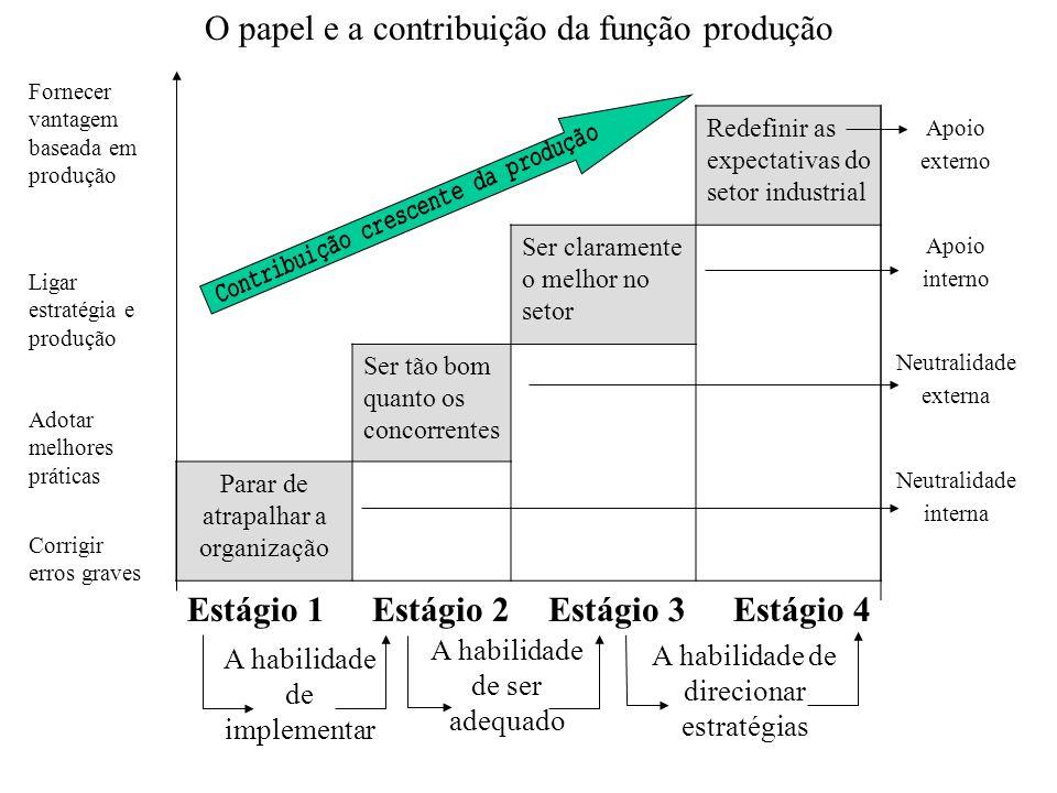 Redefinir as expectativas do setor industrial Ser claramente o melhor no setor Ser tão bom quanto os concorrentes Parar de atrapalhar a organização Ap