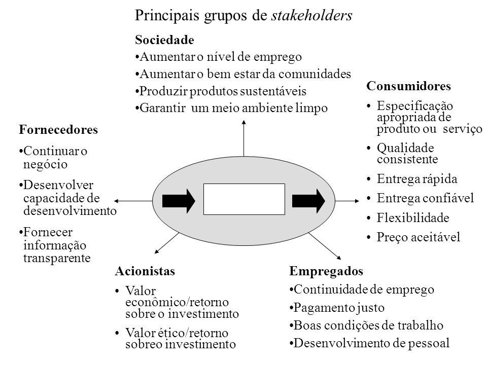 Principais grupos de stakeholders Sociedade Aumentar o nível de emprego Aumentar o bem estar da comunidades Produzir produtos sustentáveis Garantir um