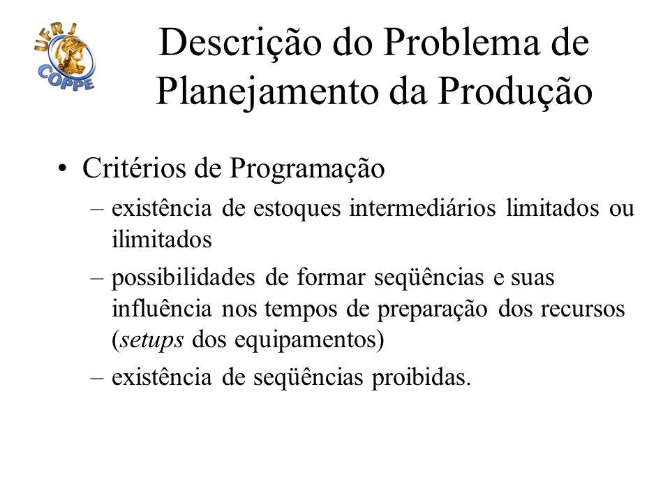 Descrição do Problema de Planejamento da Produção Critérios de Programação –existência de estoques intermediários limitados ou ilimitados –possibilida