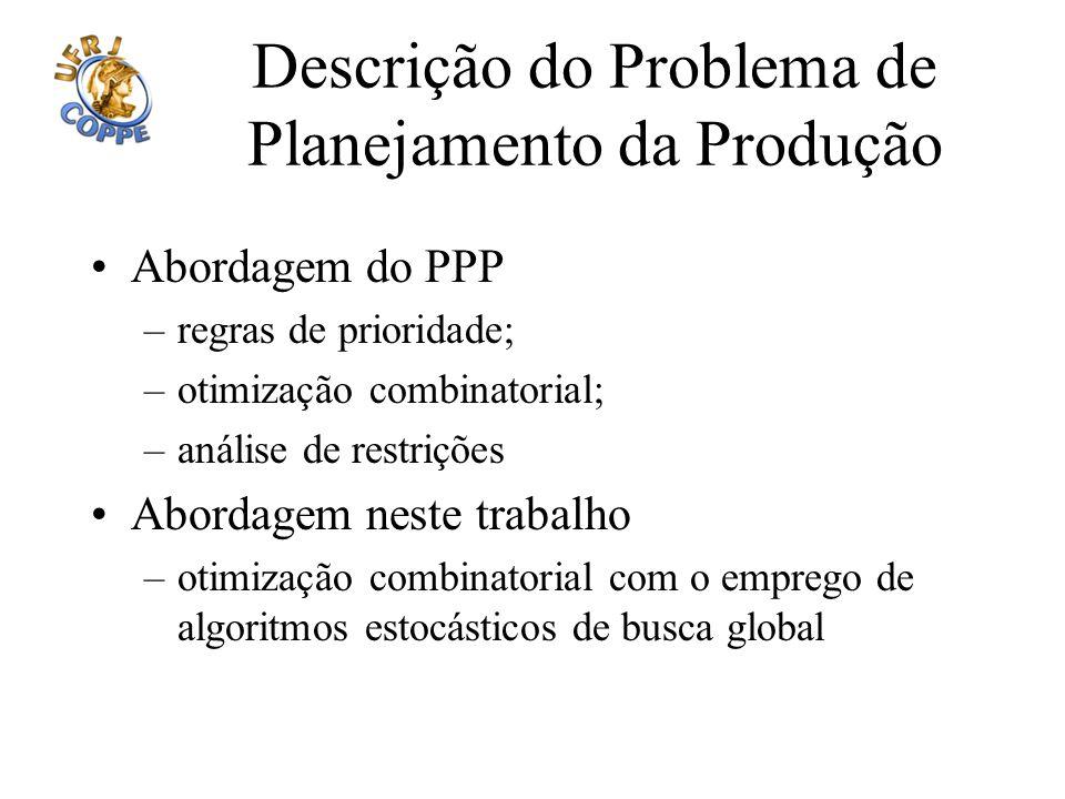 Descrição do Problema de Planejamento da Produção Abordagem do PPP –regras de prioridade; –otimização combinatorial; –análise de restrições Abordagem