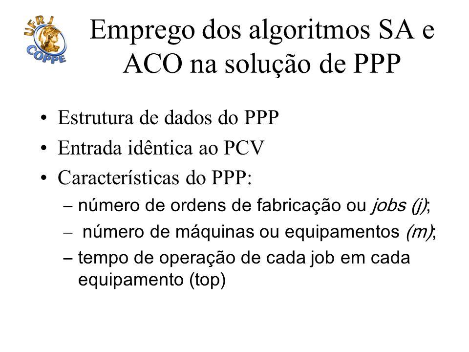 Emprego dos algoritmos SA e ACO na solução de PPP Estrutura de dados do PPP Entrada idêntica ao PCV Características do PPP: –número de ordens de fabri