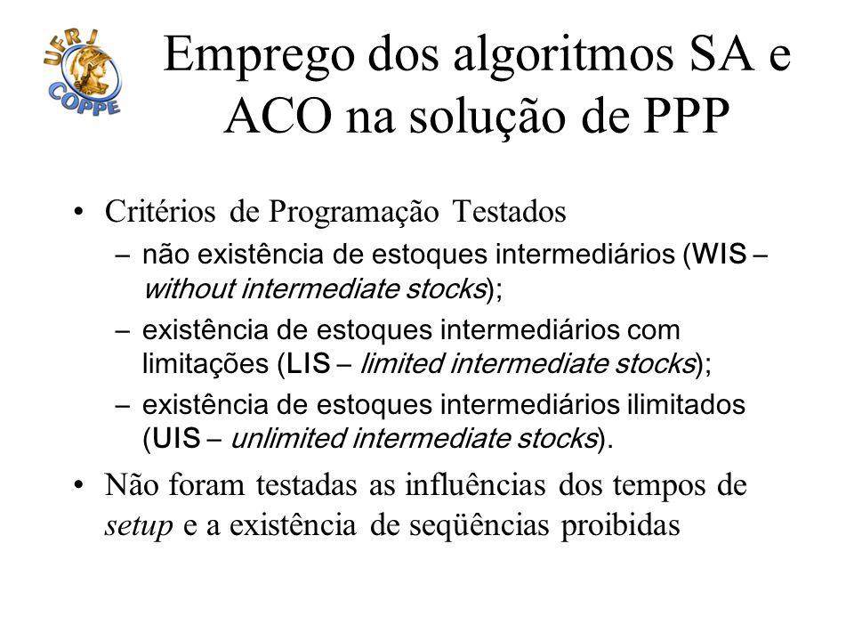 Emprego dos algoritmos SA e ACO na solução de PPP Critérios de Programação Testados –não existência de estoques intermediários (WIS – without intermed