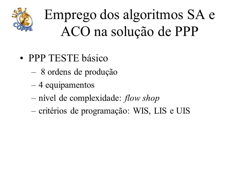 Emprego dos algoritmos SA e ACO na solução de PPP PPP TESTE básico – 8 ordens de produção –4 equipamentos –nível de complexidade: flow shop –critérios