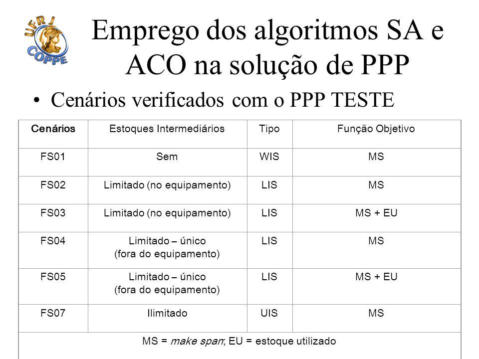Emprego dos algoritmos SA e ACO na solução de PPP Cenários verificados com o PPP TESTE CenáriosEstoques IntermediáriosTipoFunção Objetivo FS01SemWISMS