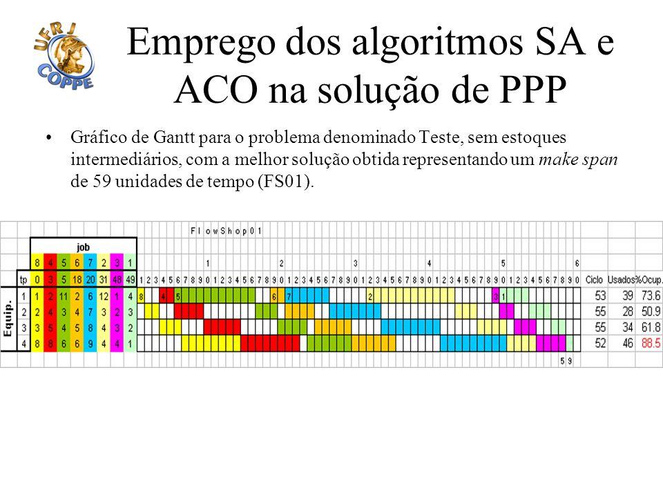 Emprego dos algoritmos SA e ACO na solução de PPP Gráfico de Gantt para o problema denominado Teste, sem estoques intermediários, com a melhor solução