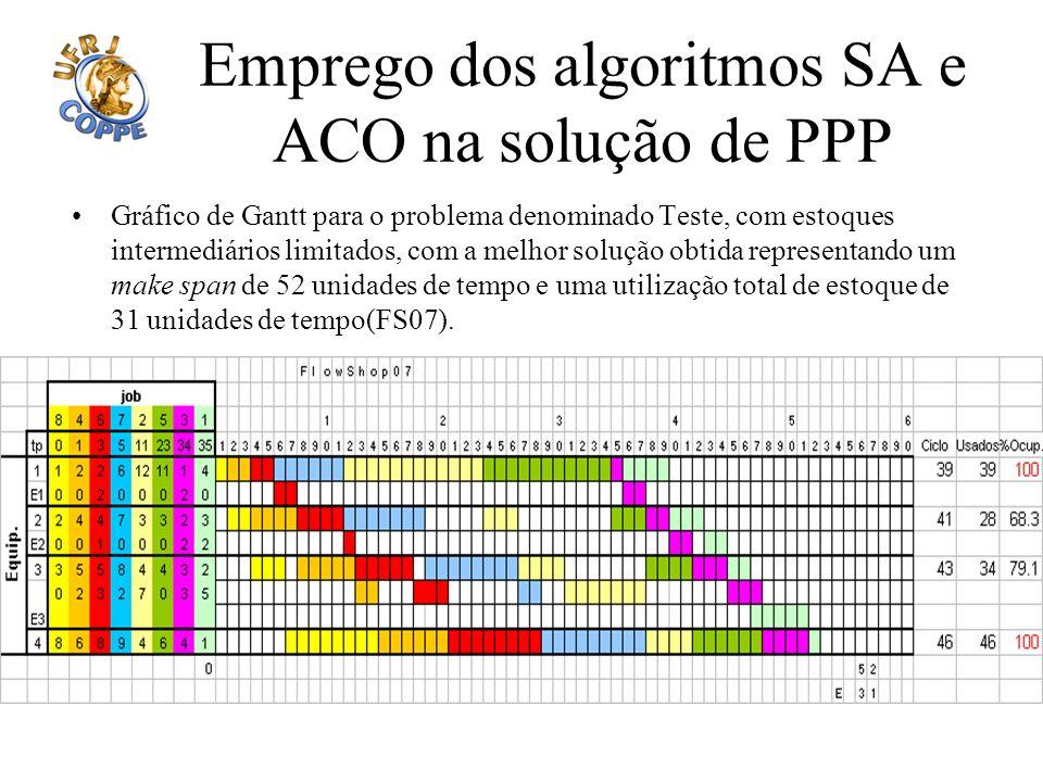 Emprego dos algoritmos SA e ACO na solução de PPP Gráfico de Gantt para o problema denominado Teste, com estoques intermediários limitados, com a melh