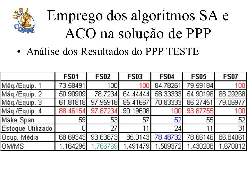 Emprego dos algoritmos SA e ACO na solução de PPP Análise dos Resultados do PPP TESTE