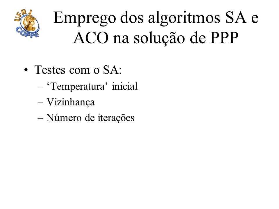 Emprego dos algoritmos SA e ACO na solução de PPP Testes com o SA: –Temperatura inicial –Vizinhança –Número de iterações