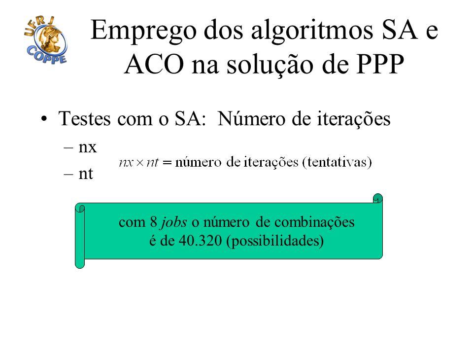 Emprego dos algoritmos SA e ACO na solução de PPP Testes com o SA: Número de iterações –nx –nt com 8 jobs o número de combinações é de 40.320 (possibi