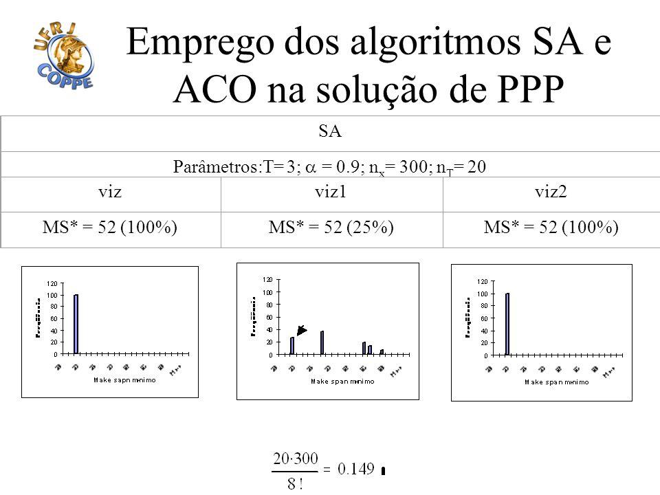 Emprego dos algoritmos SA e ACO na solução de PPP SA Parâmetros:T= 3; = 0.9; n x = 300; n T = 20 vizviz1viz2 MS* = 52 (100%)MS* = 52 (25%)MS* = 52 (10