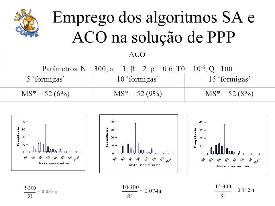Emprego dos algoritmos SA e ACO na solução de PPP ACO Parâmetros: N = 300; = 1; = 2; = 0.6; T0 = 10 -6 ; Q =100 5 formigas10 formigas15 formigas MS* =