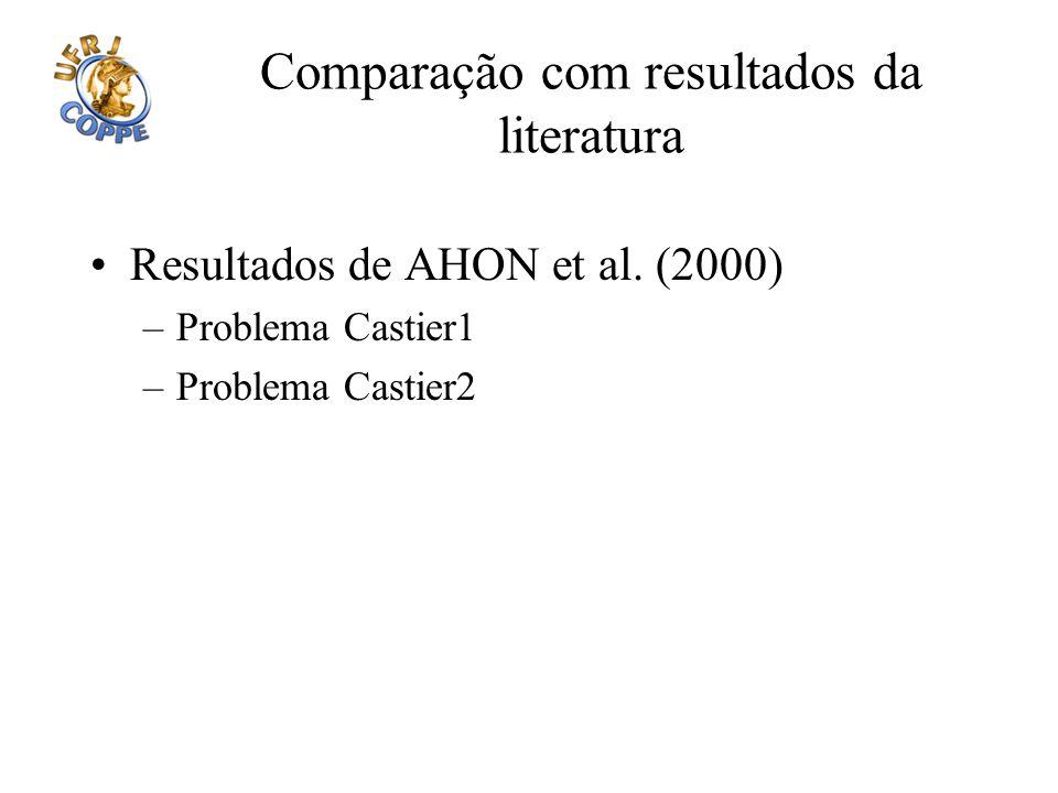 Comparação com resultados da literatura Resultados de AHON et al. (2000) –Problema Castier1 –Problema Castier2