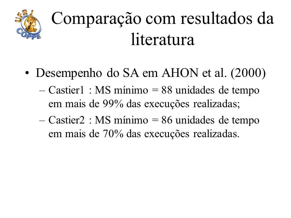 Comparação com resultados da literatura Desempenho do SA em AHON et al. (2000) –Castier1 : MS mínimo = 88 unidades de tempo em mais de 99% das execuçõ