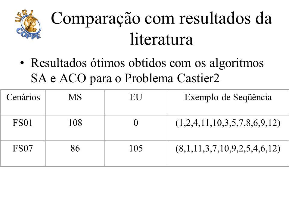 Comparação com resultados da literatura Resultados ótimos obtidos com os algoritmos SA e ACO para o Problema Castier2 CenáriosMSEUExemplo de Seqüência