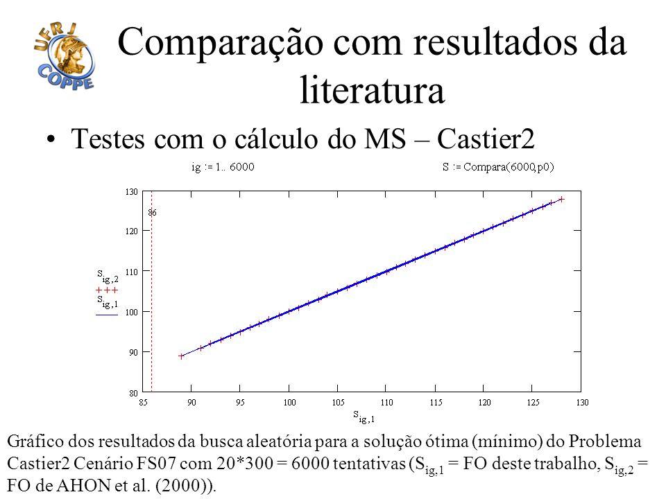 Comparação com resultados da literatura Testes com o cálculo do MS – Castier2 Gráfico dos resultados da busca aleatória para a solução ótima (mínimo)