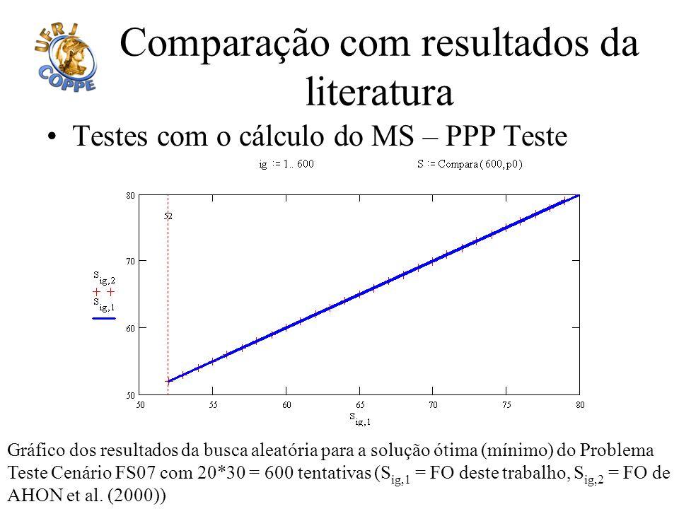 Comparação com resultados da literatura Testes com o cálculo do MS – PPP Teste Gráfico dos resultados da busca aleatória para a solução ótima (mínimo)
