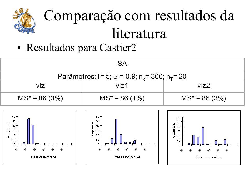 Comparação com resultados da literatura Resultados para Castier2 SA Parâmetros:T= 5; = 0.9; n x = 300; n T = 20 vizviz1viz2 MS* = 86 (3%)MS* = 86 (1%)