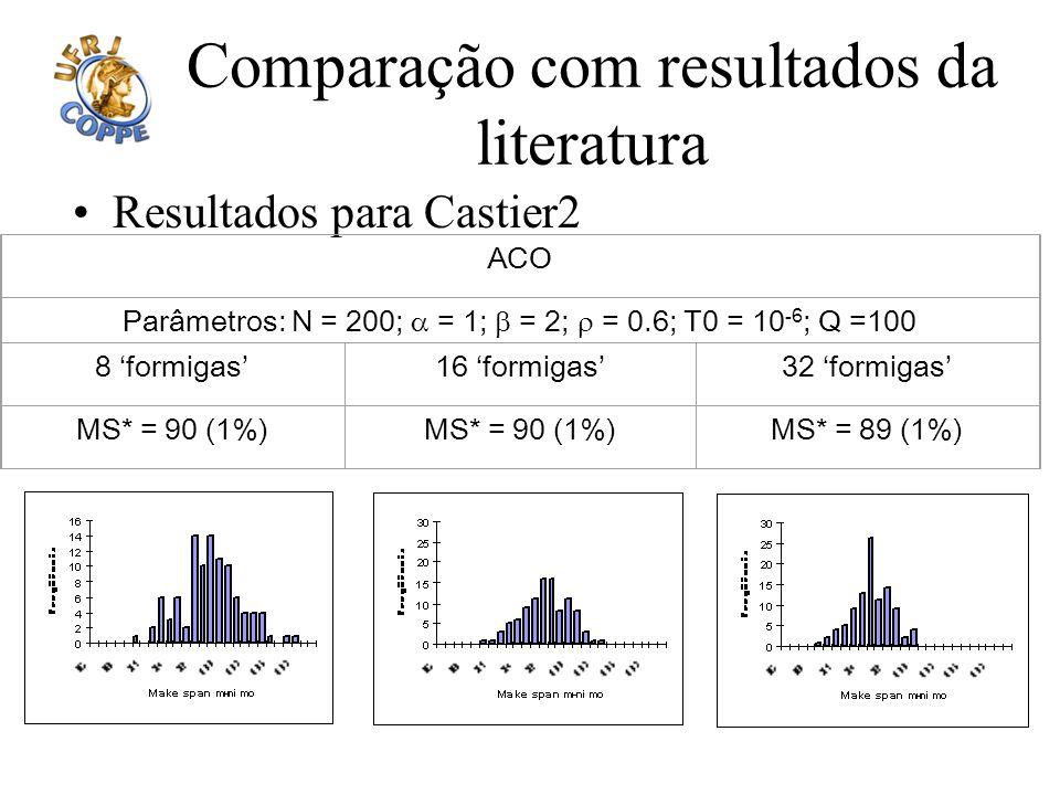 Comparação com resultados da literatura Resultados para Castier2 ACO Parâmetros: N = 200; = 1; = 2; = 0.6; T0 = 10 -6 ; Q =100 8 formigas16 formigas32