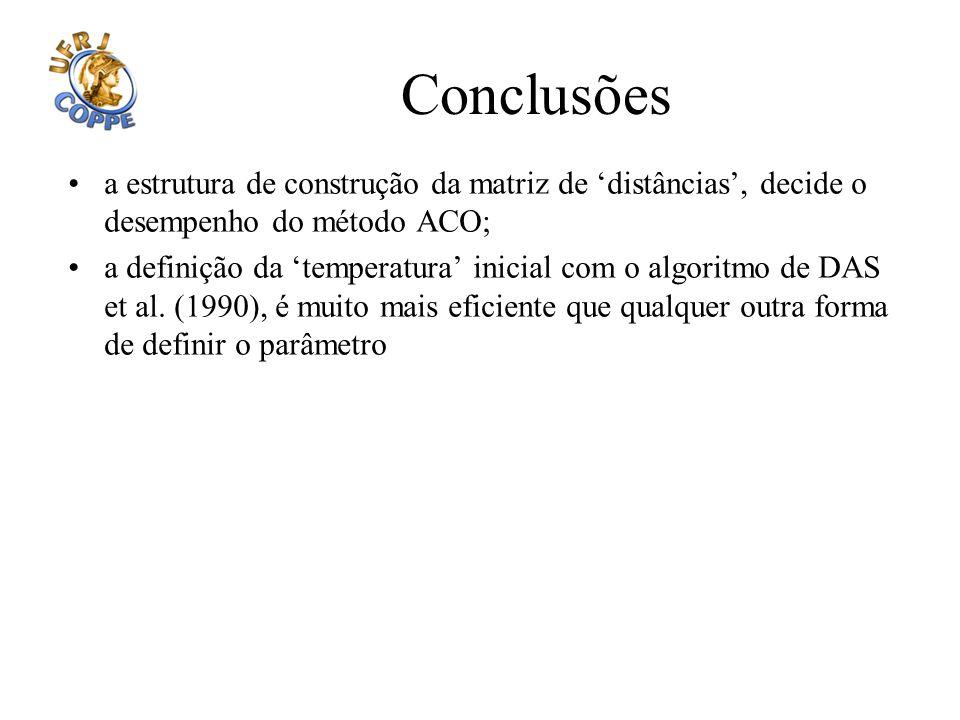 Conclusões a estrutura de construção da matriz de distâncias, decide o desempenho do método ACO; a definição da temperatura inicial com o algoritmo de